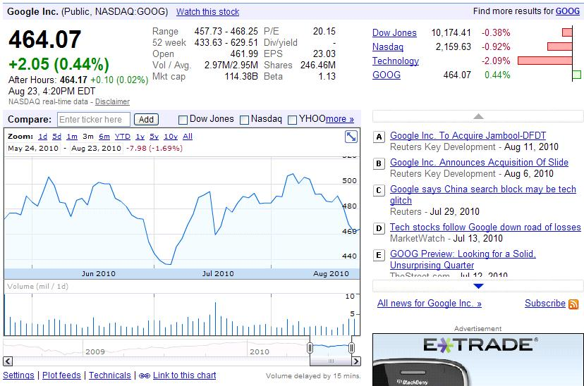 Google finance blog bigger better google finance charts and how