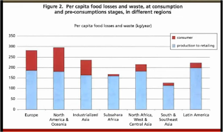 Food waste by country