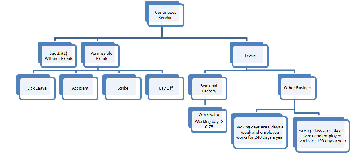 learning made easy  the payment of gratuity act 1972 page 2