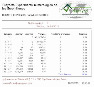 reparto de premios sorteo loterias euromillones