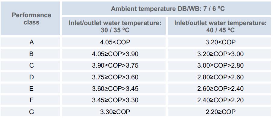 Κατάταξη λειτουργίας αντλίας θερμότητας (Πηγή HITACHI)
