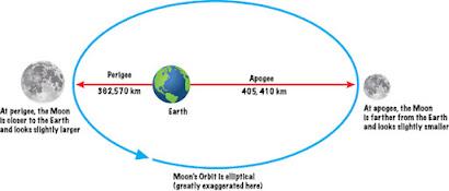 Lunar Perigee and Apogee Calculator | www.fourmilab.ch