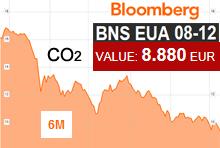 ευρωπαϊκά δικαιώματα ρύπων