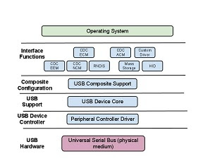 Architecture - USB Framework