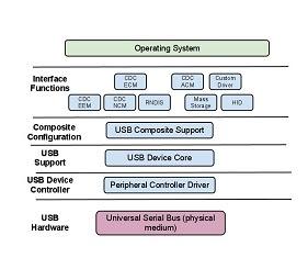 Architecture - USB Framework
