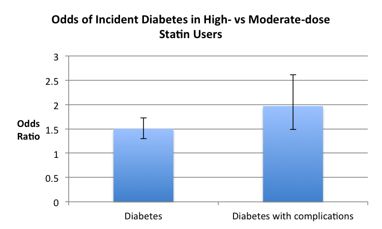 Does Statin Use Increase The Risk Of Incident Diabetes Agrippas Take