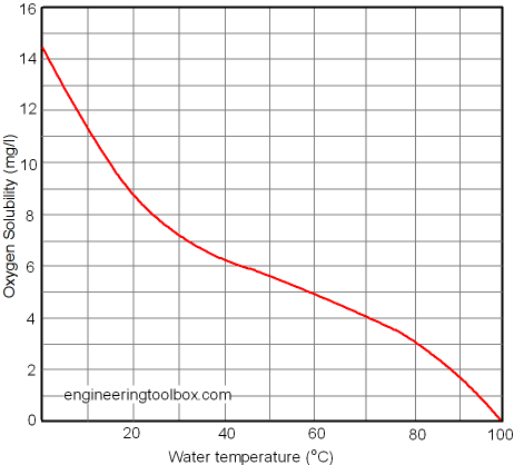How To Increase Oxygen Level In Drinking Water