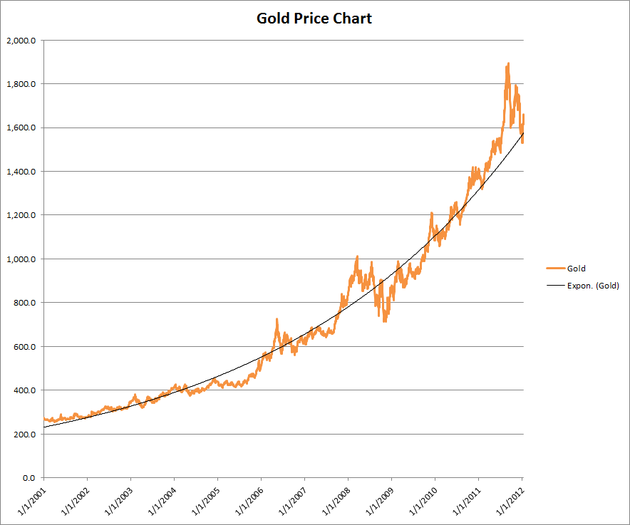 gold price - photo #32