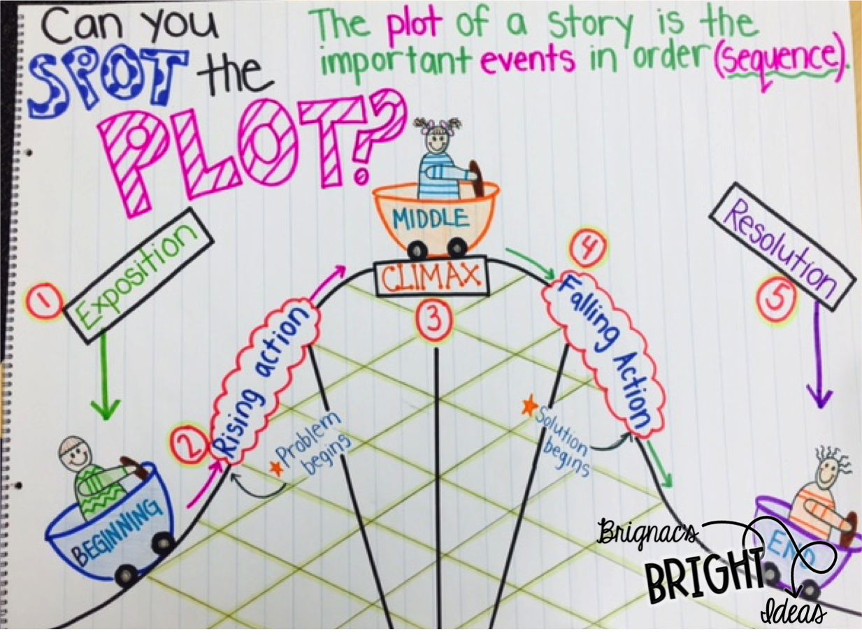 how to come up with a plot idea