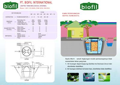 septic tank biofil, asli, induro, biotank, biotech, induro internasional, sepiteng biopil, modern, cara pasang, design