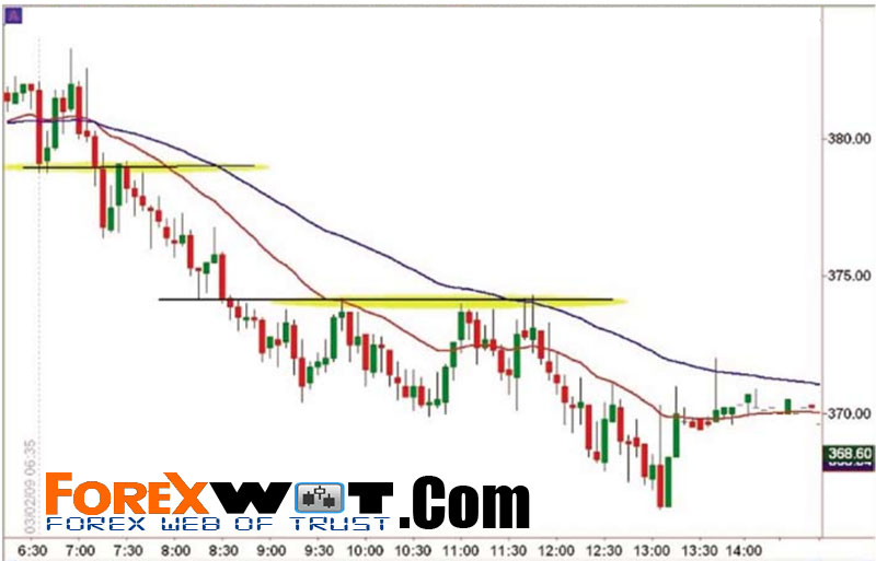 Forex moving average filter