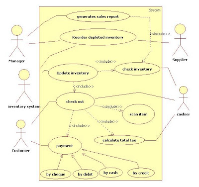 Use Case Diagram for Point Of Sale Terminal