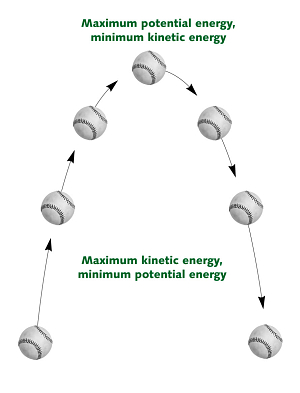 Potential Energy Diagram Chemistry additionally Good Conclusion Paragraph Ex les in addition Simple Harmonic Motion Pendulum in addition pare Plant And Animal Cells additionally Science Heat Transfer Worksheet. on potential and ki ic energy