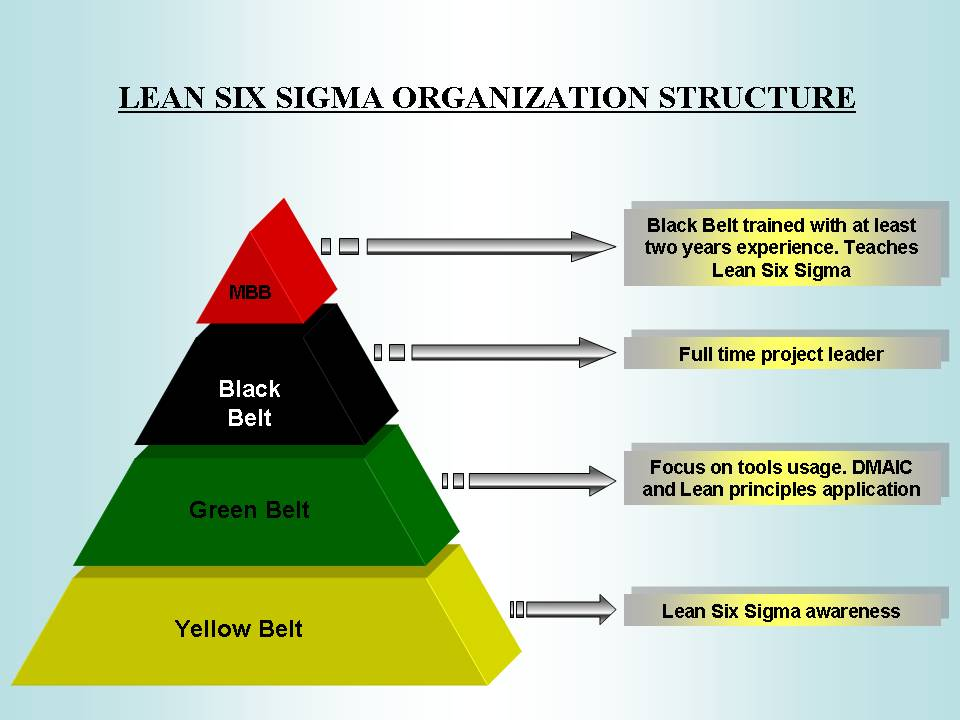 in terms of design quality and conformance quality explain how using the six sigma approach helped a Quality of conformance is the level of the quality of product actually produced and delivered through the production or service process of the organization as per the specifications or design when the quality of a product entirely conforms to the specification (design), the quality of conformance is deemed excellent.