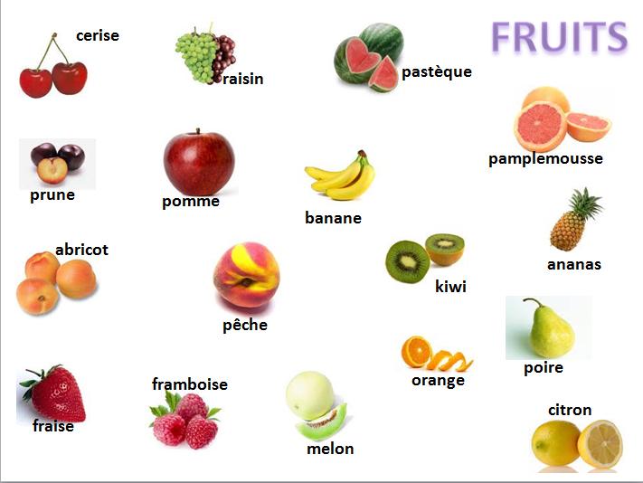 Imágenes y nombres de FRUTAS en INGLES – EducAnimando
