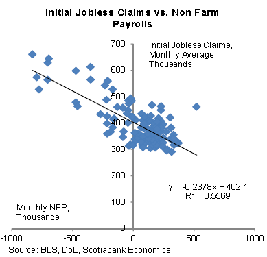 In spite of lower initial jobless claims, payroll increases are expected to be modest – Sober Look