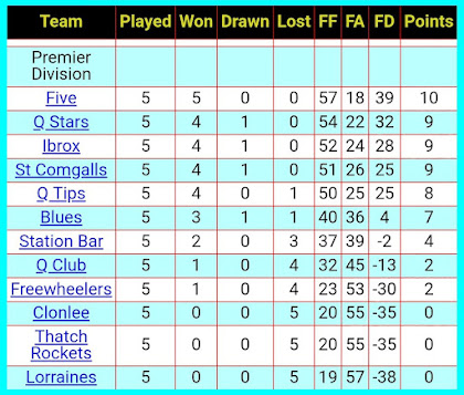 League table, 12th October