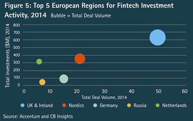 europe's top 5 markets with highest investment on financial technology investment""