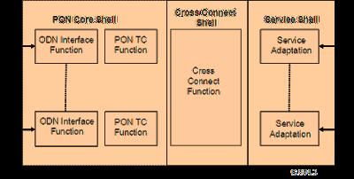 Functional block dalam Arsitektur Sistem GPON
