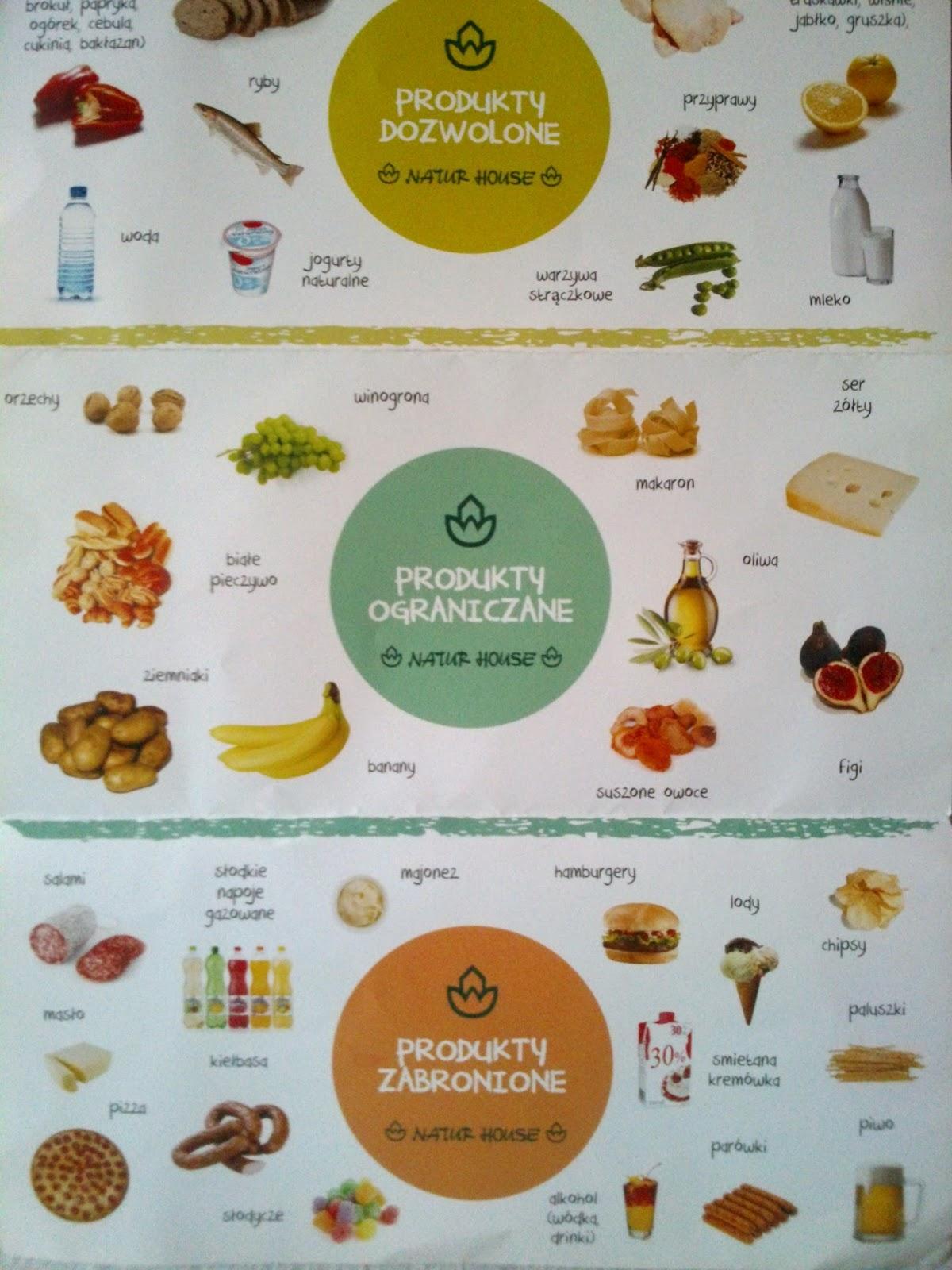 tabela produktów dozwolonych na diecie