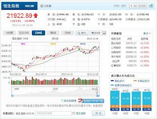 中国株コバンザメ投資 香港ハンセン指数1129