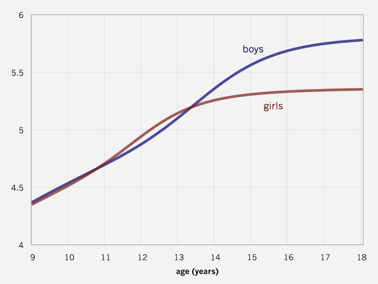 Average height for girls
