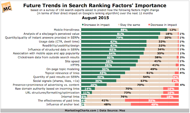"""future trends in search ranking : 2016 and beyond"""