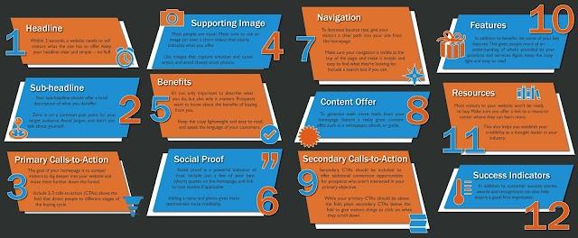 12 website strategi untuk #startup