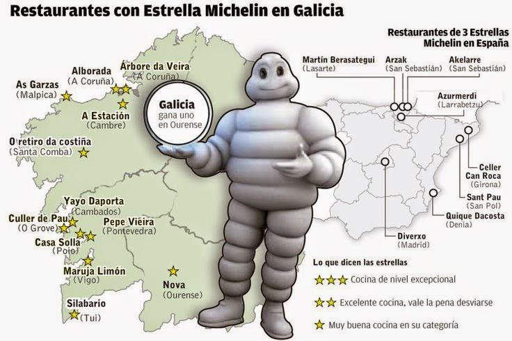 Restaurantes en Galicia con Estrellas Michelin 2015