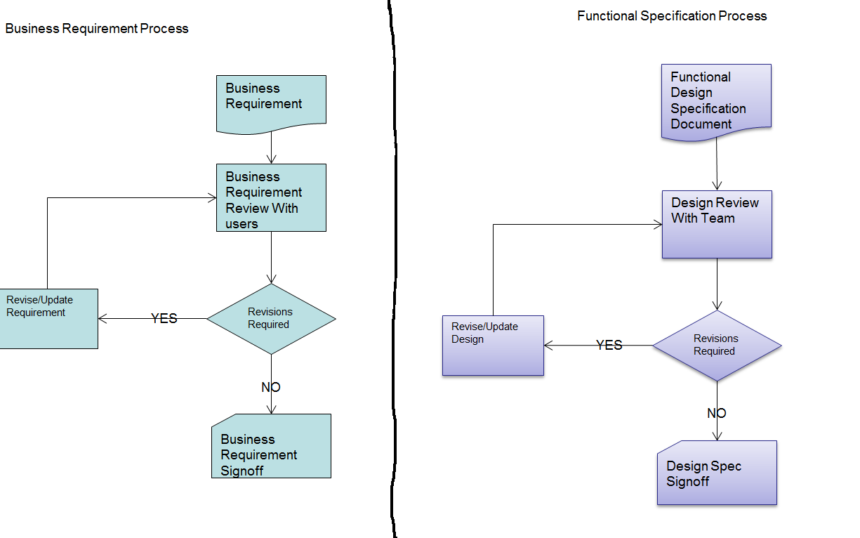 What is ETL Mapping Document ?A Real Time Example « Big Data - DW & BI