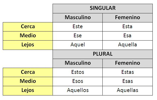 spanish demonstrative adjectives worksheets pdf
