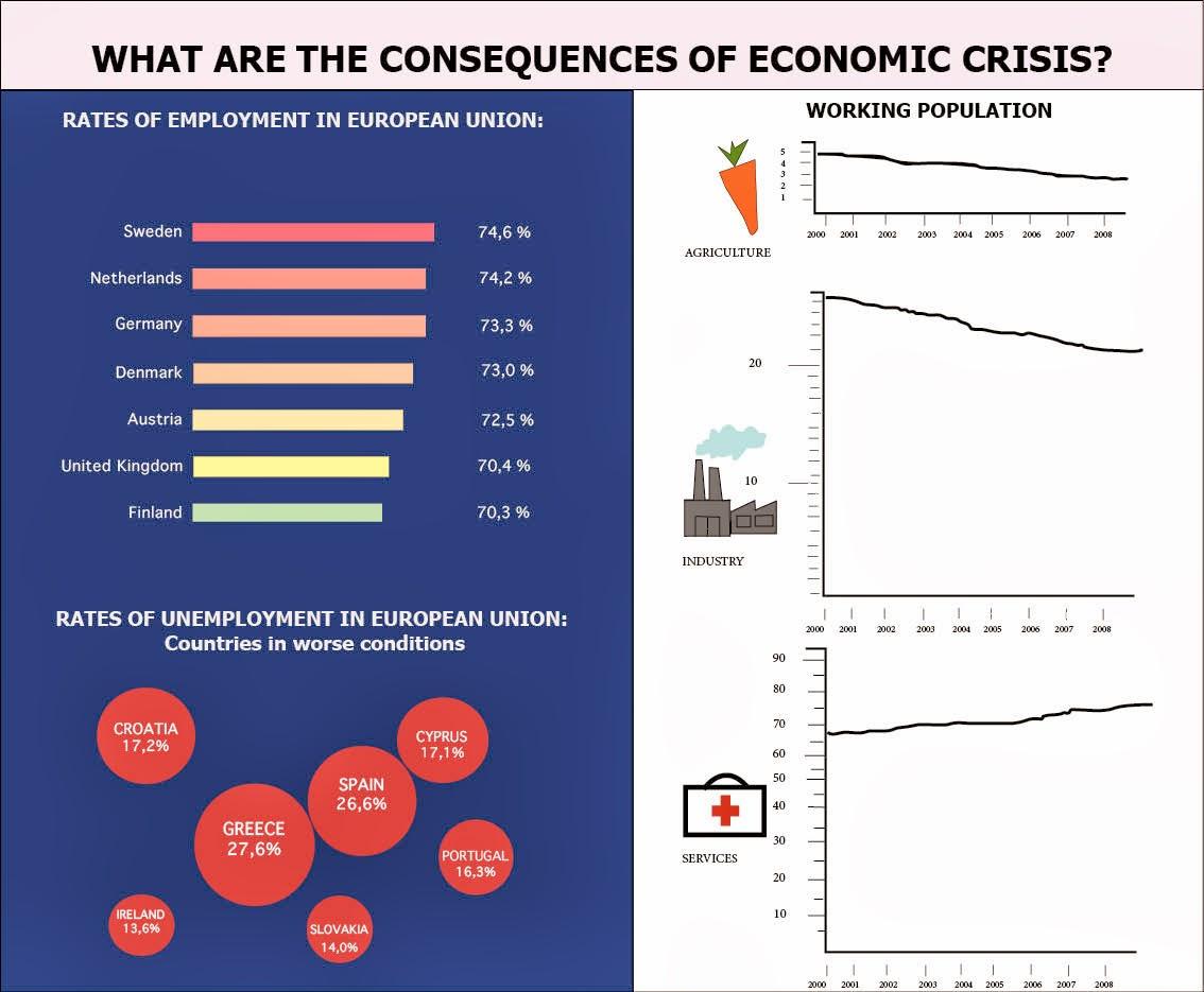Extensive Infographic Unemployment | Flowchart Pembelian ...