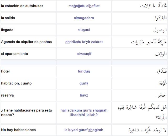 idioma árabe, árabe para principiantes, aprender árabe, árabe fácil, lengua, árabe para viajeros, curso rápido de idioma árabe, números en idioma árabe