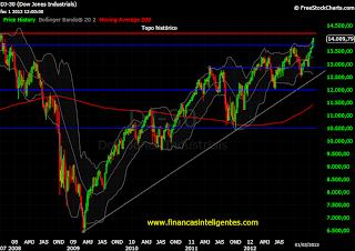 Bolsa dos Estados Unidos. Gráfico semanal do principal índice