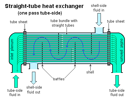 Perry Process Equipment Ltd  Read All About  Heat    Exchangers