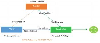 MVC Pattern in ASP.NET MVC