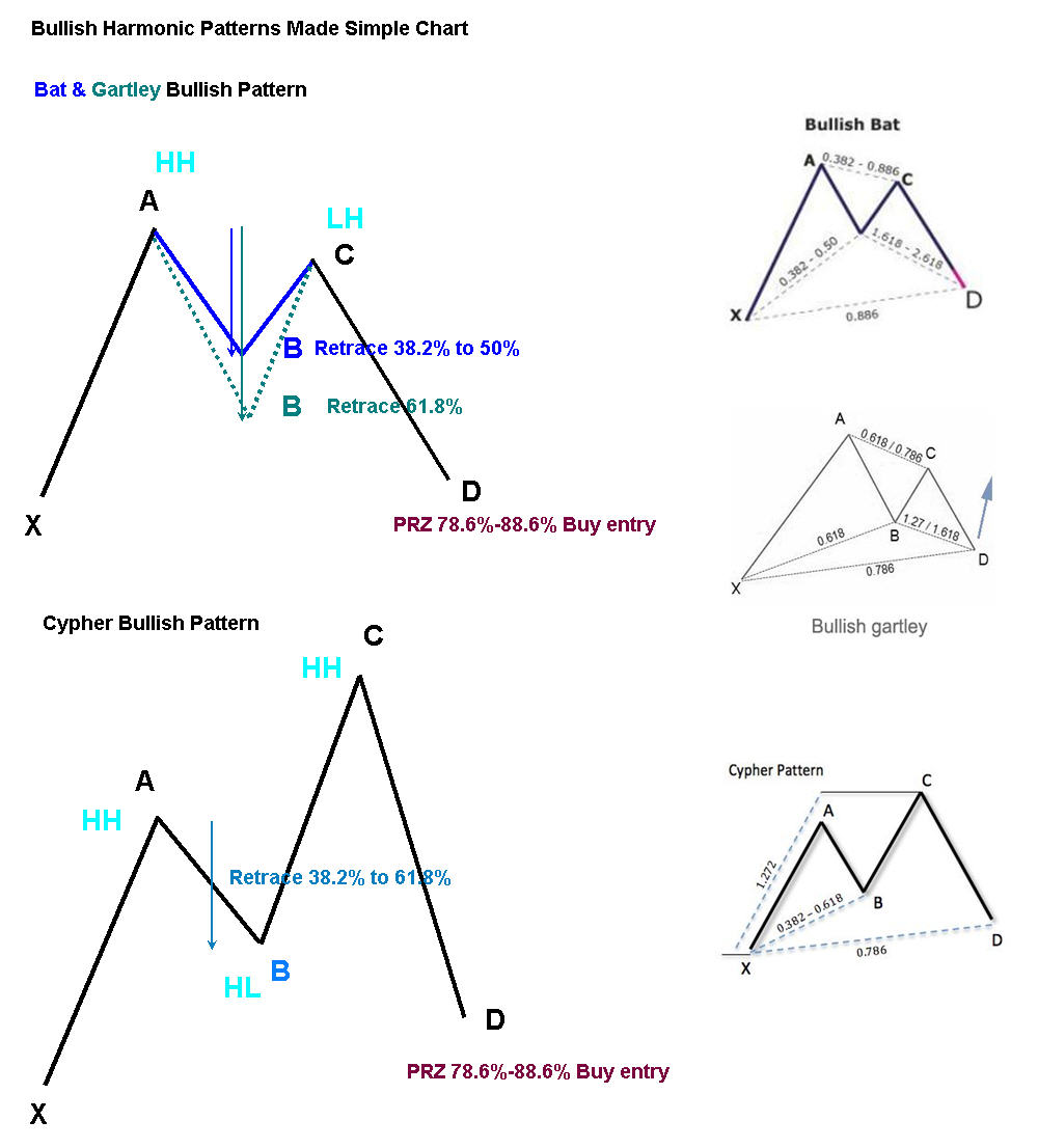 Forex cypher pattern rules