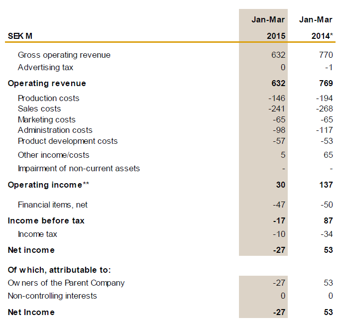 Eniro, Q1, 2015, Income statement