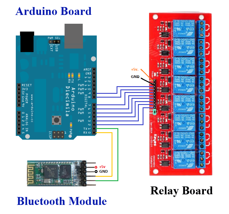 Full home automation system with arduino mega and ethernet