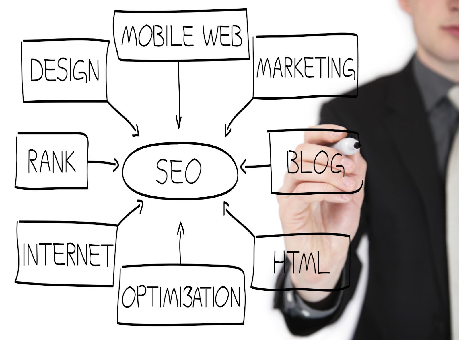 Promovare site, Optimizare Seo , Optimizare web