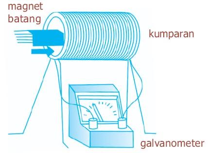 Induksi Elektromagnetik Secara Lengkap | Seputarilmu.com