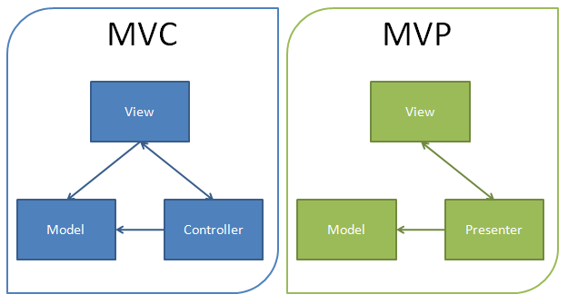 Introduction to the mvp pattern a gwt example g widgets the mvp model view presenter pattern can be seen as as an evolution or advanced form of the mvc model view controller pattern ccuart Images