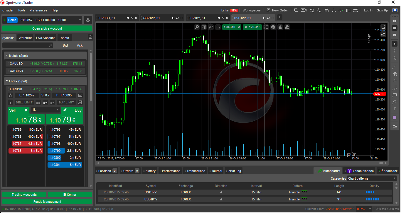 What is the most popular forex trading platform