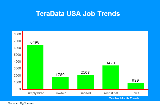TeraData USA Job Trends