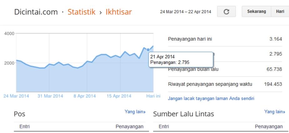 Statistik Traffic Dashboard Blogger