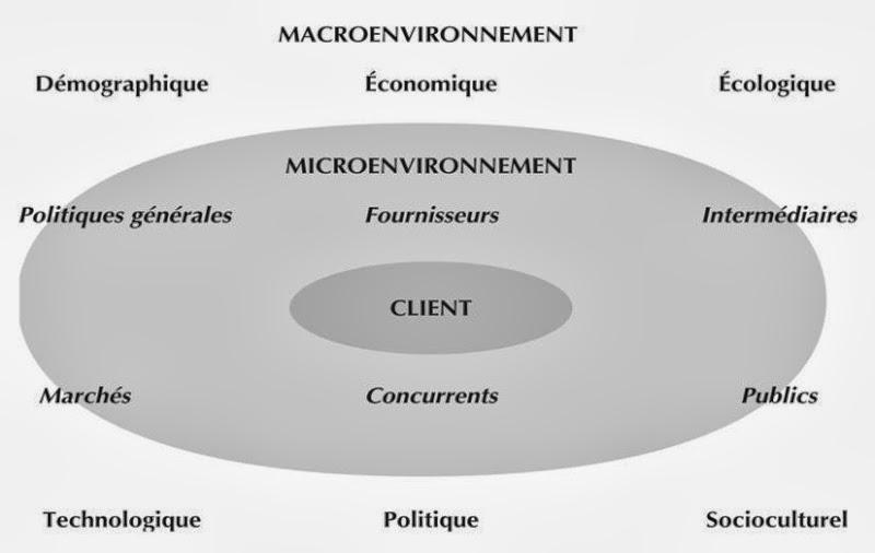 E/se & sons environnement  L%E2%80%99environnement+de+l%E2%80%99entreprise