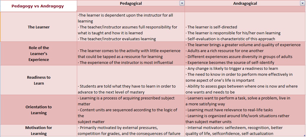 the difference between andragogy and pedagogy The principles and ideas of andragogy – the concept of adult learning  the  differences between pedagogy and andragogy can be divided into.