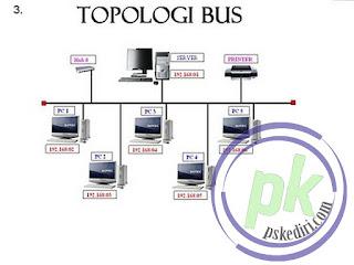 Jaringan komputer  Topologi bus