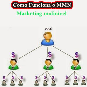 Como Funciona o Marketing Multinível