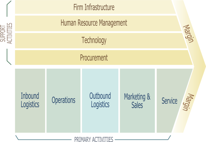 Analysis The Value Chain Porter Model Example Logistics Management